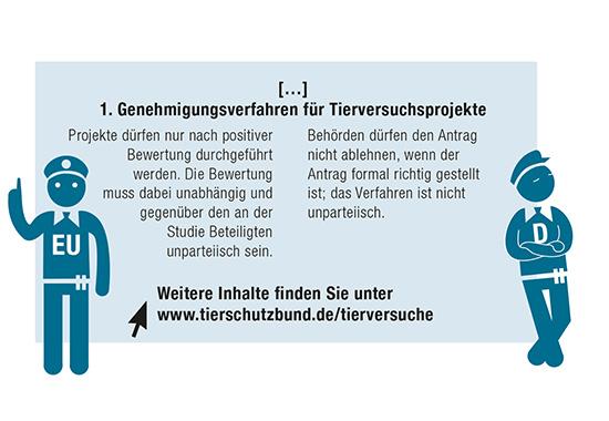 Auszug aus der Beschwerde gegen die fehlerhafte Umsetzung der EU-Tierversuchsrichtlinie in deutsches Recht