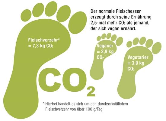 Der ökologische Fußabdruck der Ernährung.