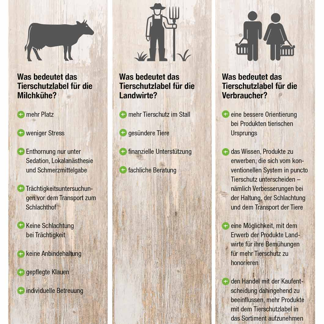 """Das Tierschutzlabel """"Für mehr Tierschutz"""" des Deutschen Tierschutzbundes bietet einen Mehrwert für die Tiere, die Landwirte und die Verbraucher."""