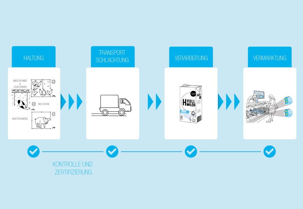 Klicken Sie auf das Bild um zu sehen, welche Schritte auf dem Produktionsweg kontrolliert werden.